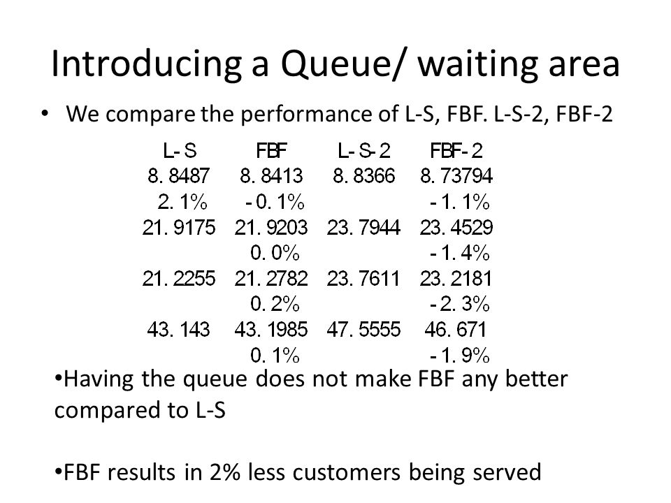 Introducing a Queue/ waiting area We compare the performance of L-S, FBF. L-S-2, FBF-2 Having the queue does not make FBF any better compared to L-S F