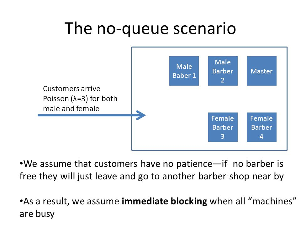 The no-queue scenario Master Male Barber 2 Male Baber 1 Female Barber 4 Female Barber 3 Customers arrive Poisson (λ=3) for both male and female We ass