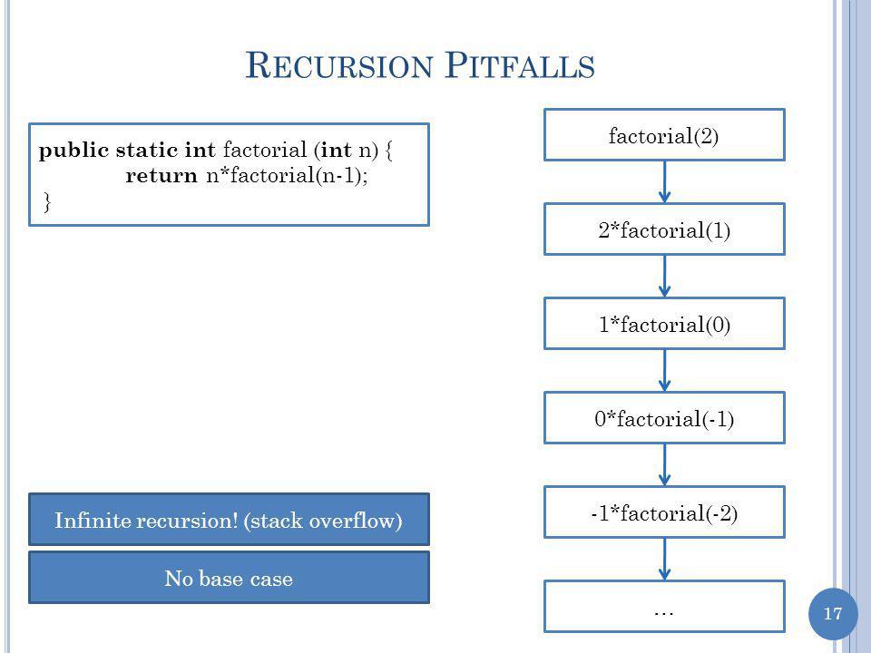 17 R ECURSION P ITFALLS public static int factorial ( int n) { return n*factorial(n-1); } factorial(2) 2*factorial(1) 1*factorial(0) 0*factorial(-1) -1*factorial(-2) … Infinite recursion.