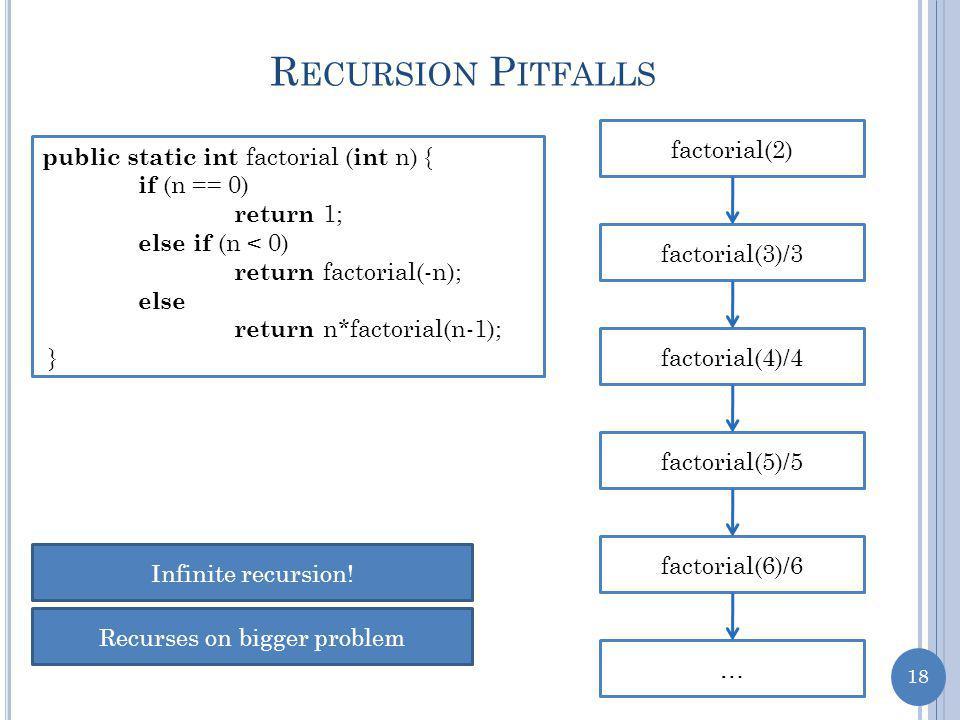 18 R ECURSION P ITFALLS public static int factorial ( int n) { if (n == 0) return 1; else if (n < 0) return factorial(-n); else return n*factorial(n-1); } factorial(2) factorial(3)/3 factorial(4)/4 factorial(5)/5 factorial(6)/6 … Infinite recursion.