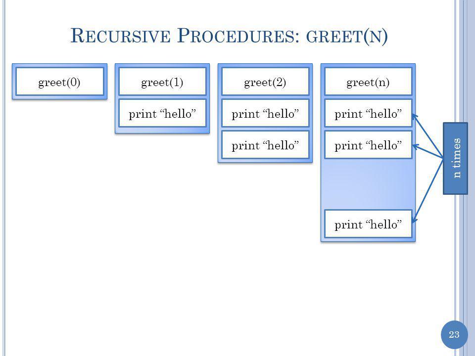 23 R ECURSIVE P ROCEDURES : GREET ( N ) greet(0)greet(1) print hello greet(2) print hello greet(n) print hello n times