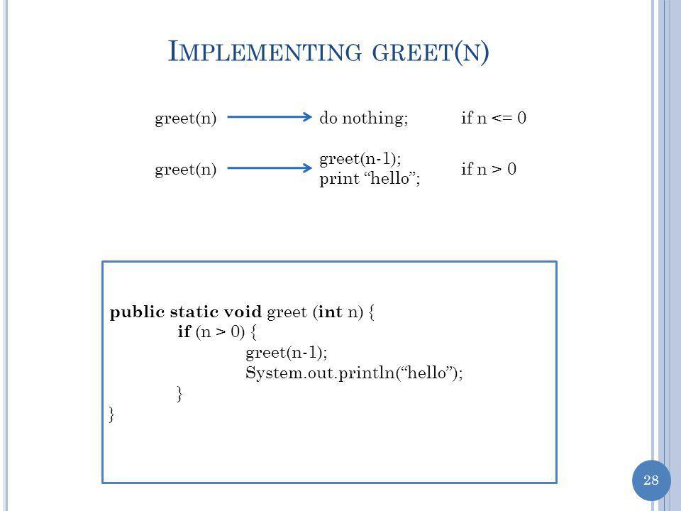 28 I MPLEMENTING GREET ( N ) greet(n)do nothing;if n <= 0 greet(n) greet(n-1); print hello ; if n > 0 public static void greet ( int n) { if (n > 0) { greet(n-1); System.out.println( hello ); }