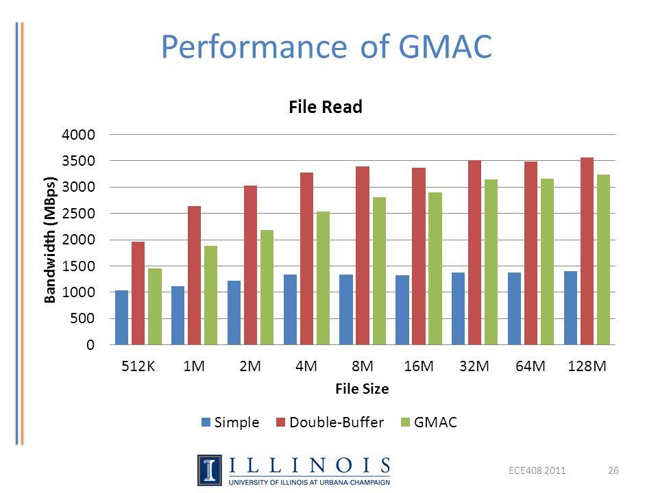 Performance of GMAC ECE408 201126
