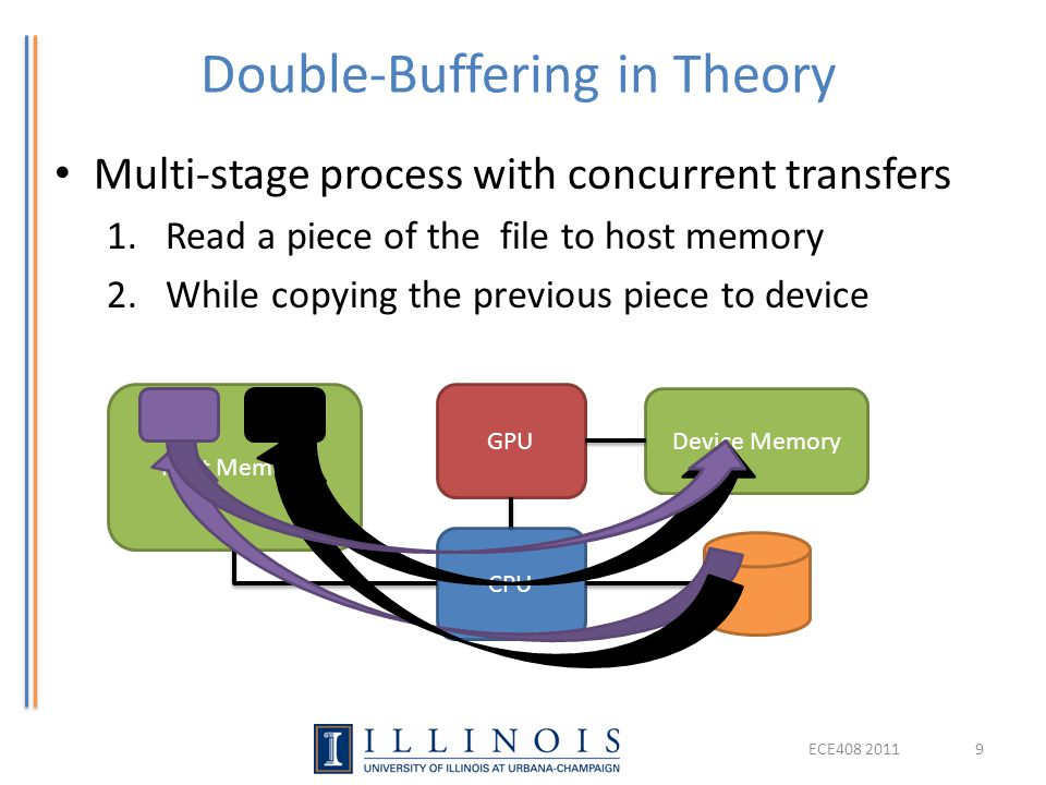 Double-Buffering in Theory Multi-stage process with concurrent transfers 1.Read a piece of the file to host memory 2.While copying the previous piece