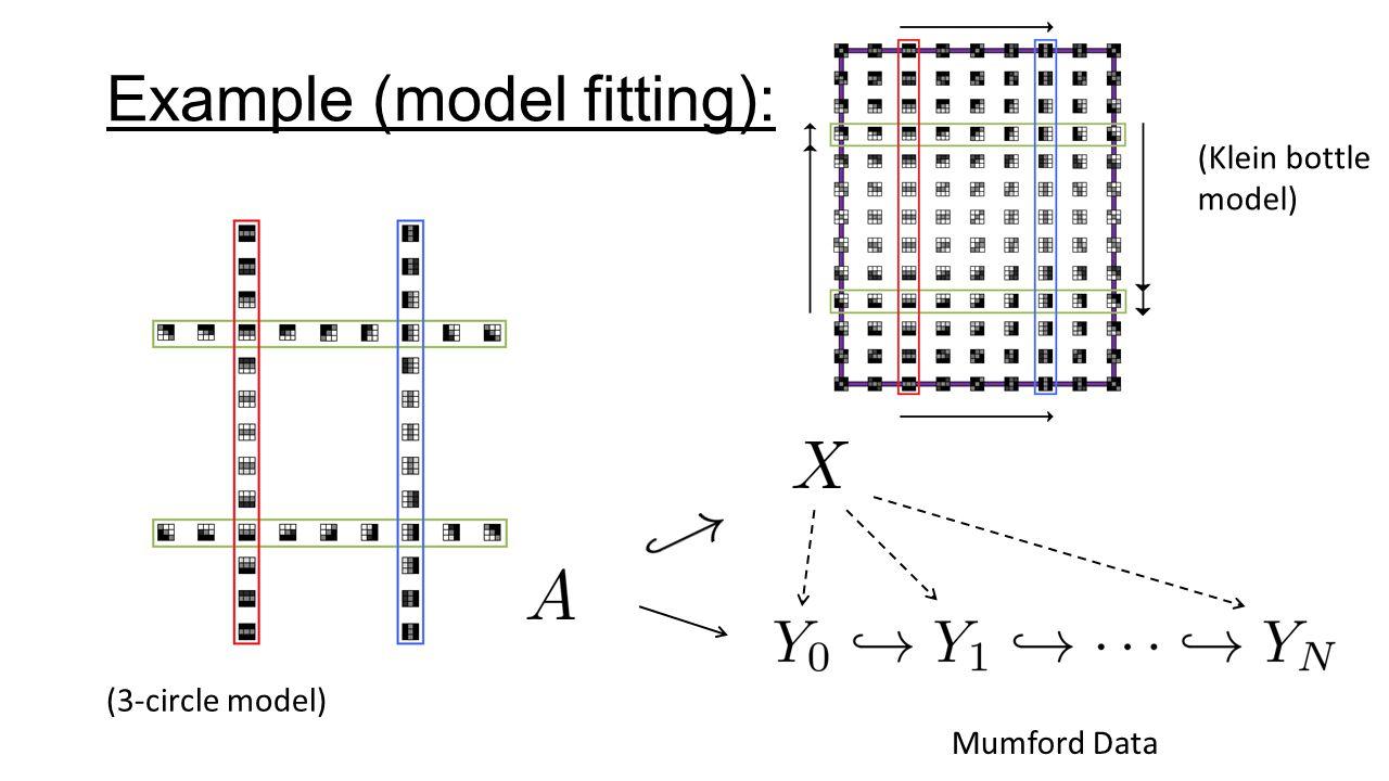 Example (model fitting): (3-circle model) (Klein bottle model) Mumford Data