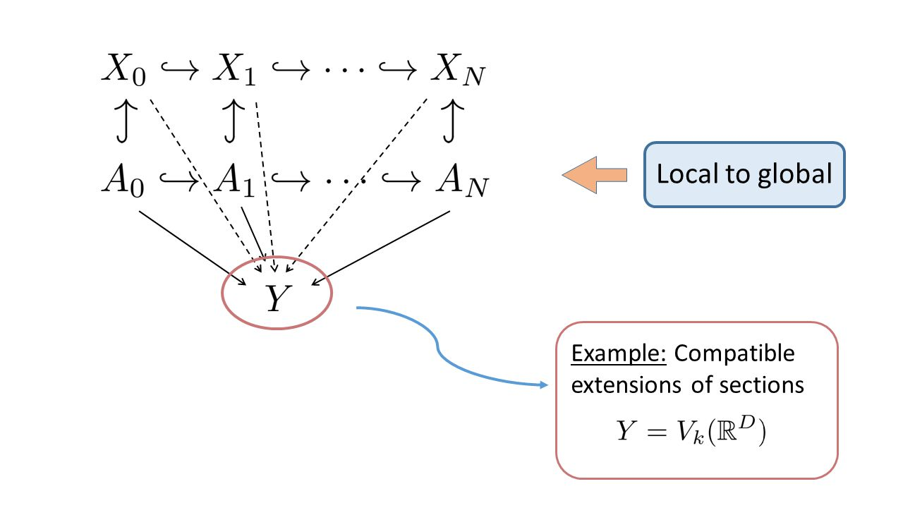 Local to global Example: Compatible extensions of sections