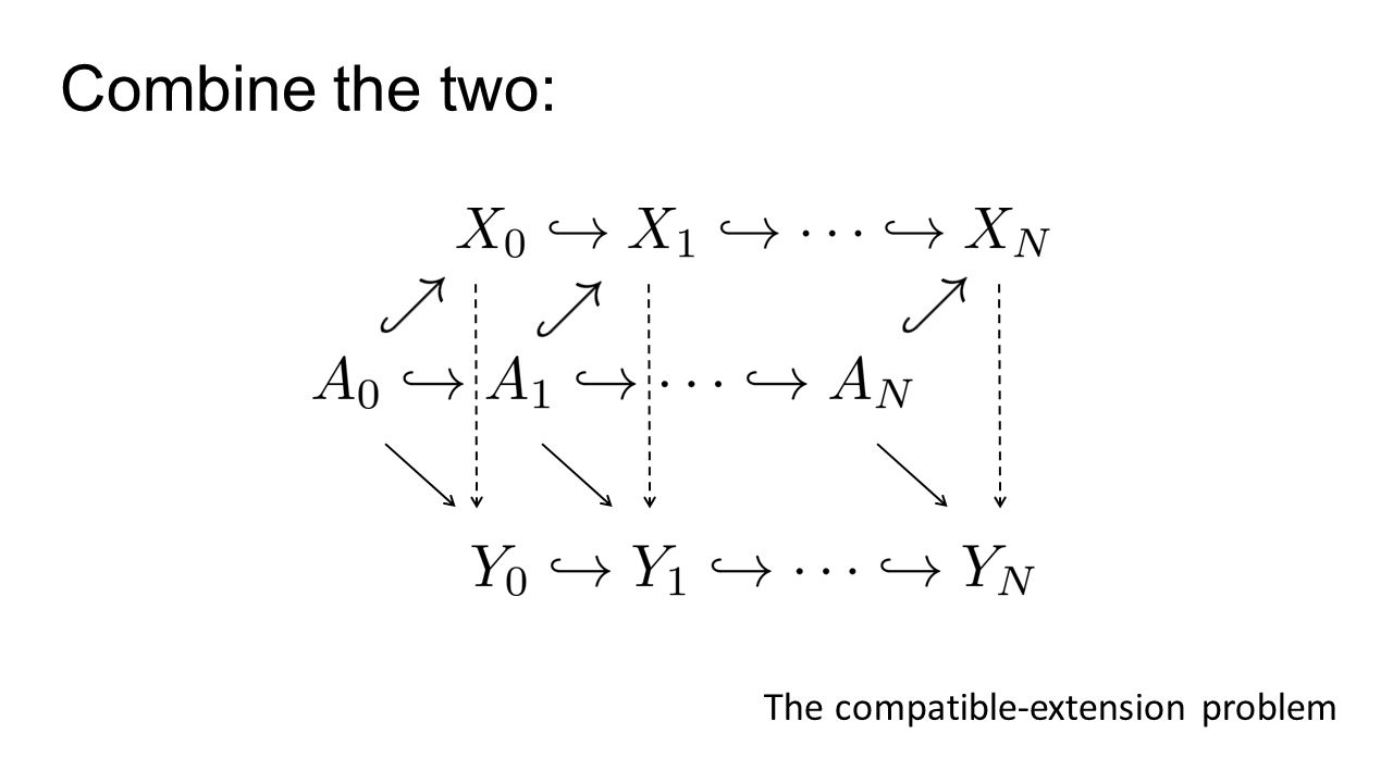 Combine the two: The compatible-extension problem