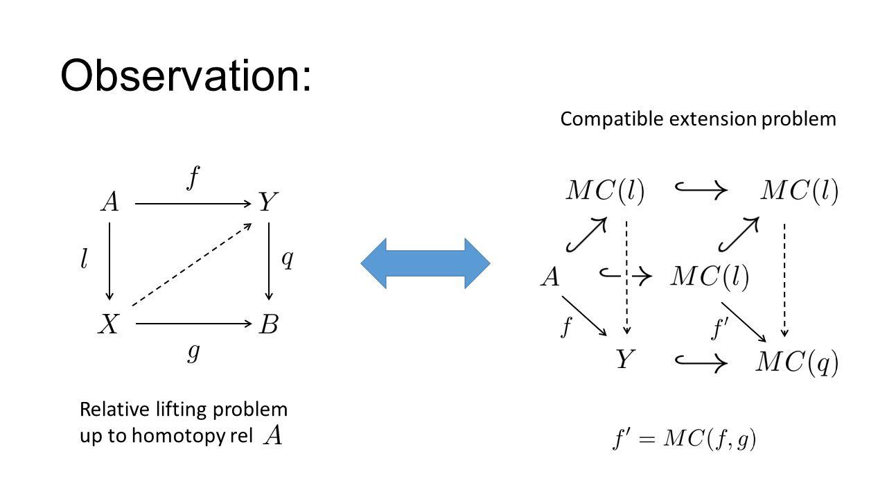 Observation: Relative lifting problem up to homotopy rel Compatible extension problem