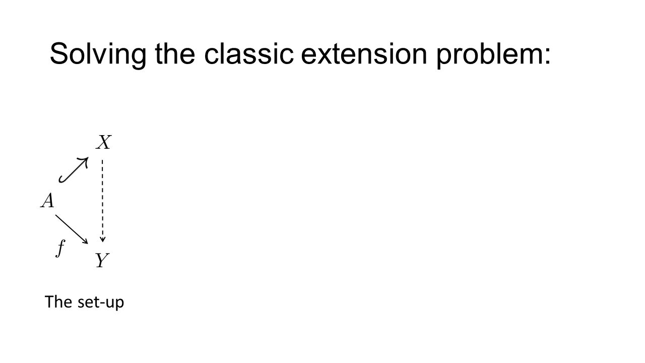 Solving the classic extension problem: The set-up Assume Want