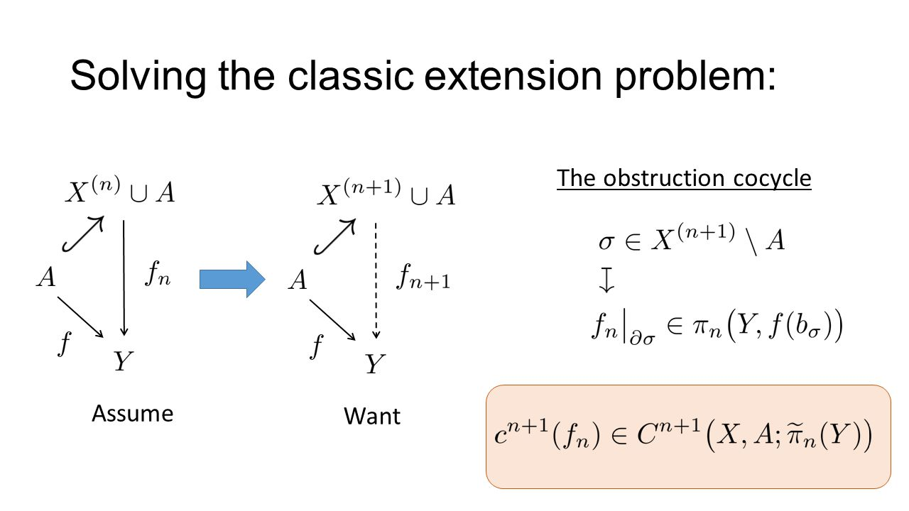 Solving the classic extension problem: Assume Want The obstruction cocycle