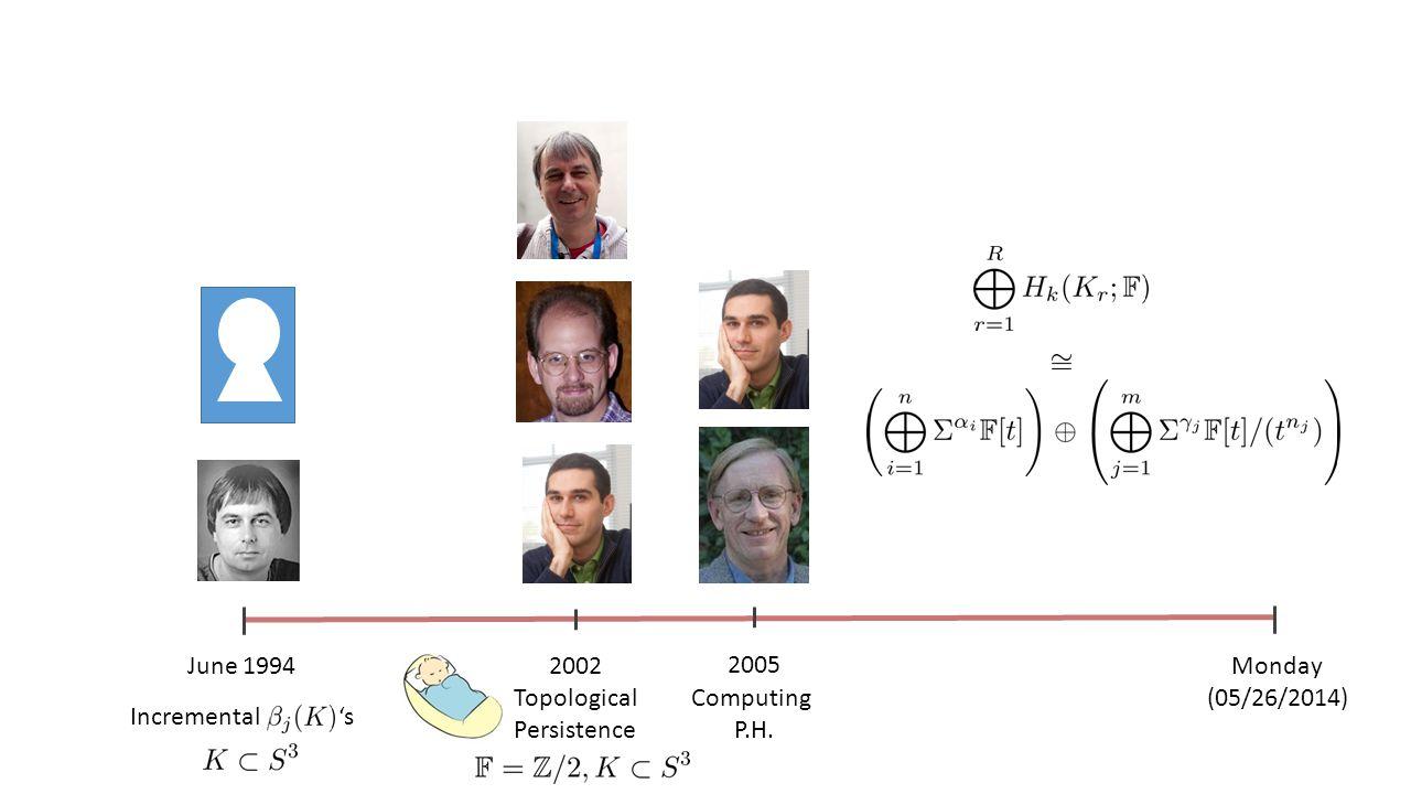 June 1994 Incremental 's 2002 Topological Persistence 2005 Computing P.H. Monday (05/26/2014)