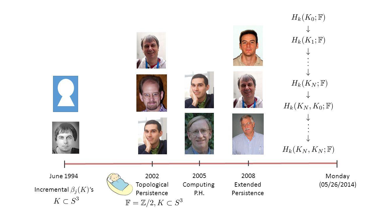 June 1994 Incremental 's 2002 Topological Persistence 2005 Computing P.H.