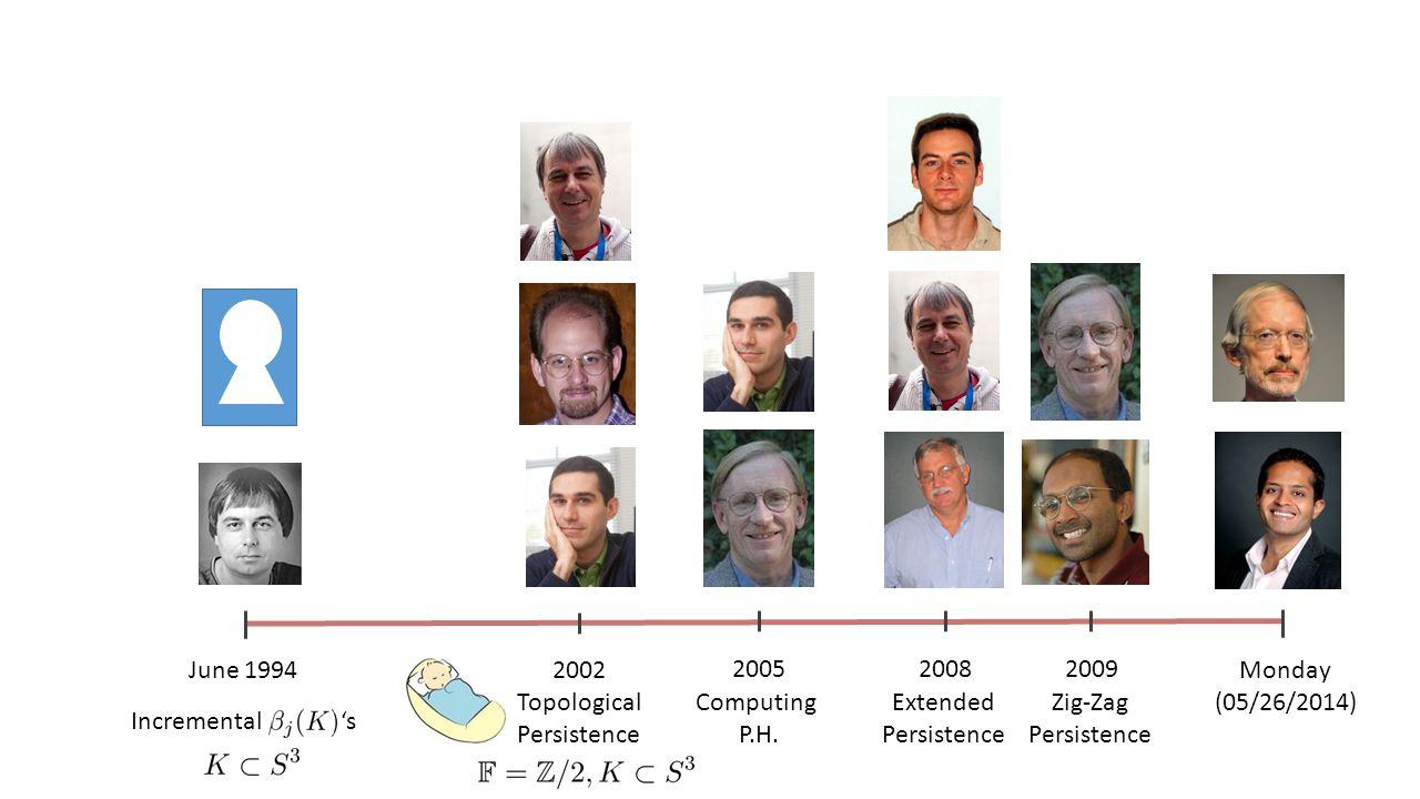 June 1994Monday (05/26/2014) Incremental 's 2002 Topological Persistence 2005 Computing P.H.