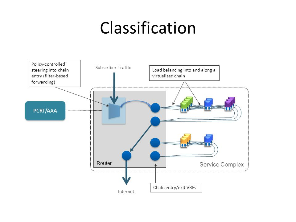 Classification Service Complex Router Policy-controlled steering into chain entry (filter-based forwarding) Subscriber Traffic Internet Load balancing into and along a virtualized chain PCRF/AAA Chain entry/exit VRFs