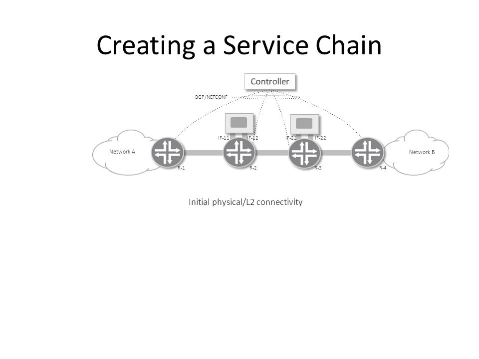 Creating a Service Chain Network B Network A BGP/NETCONF Initial physical/L2 connectivity R-1R-2R-3R-4 IF-11IF-12IF-21IF-22