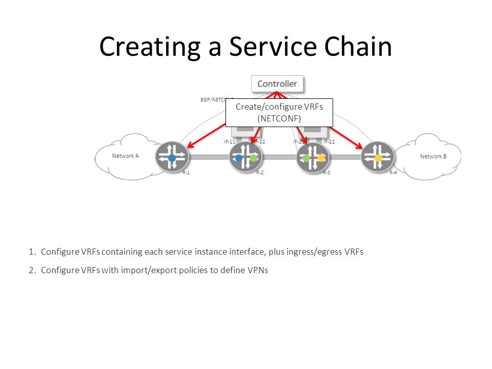 Creating a Service Chain Network B Network A BGP/NETCONF 1.Configure VRFs containing each service instance interface, plus ingress/egress VRFs 2.Configure VRFs with import/export policies to define VPNs R-1R-2R-3R-4 IF-11IF-12IF-21IF-22 Create/configure VRFs (NETCONF)