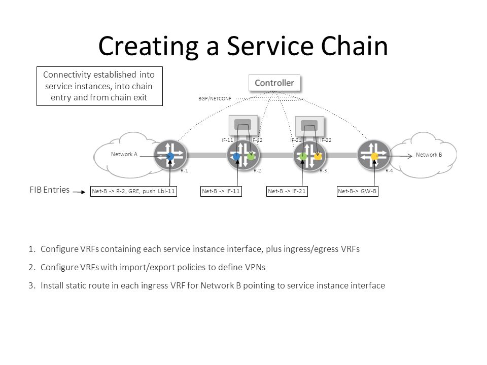 Creating a Service Chain Network B Network A BGP/NETCONF 1.Configure VRFs containing each service instance interface, plus ingress/egress VRFs 2.Configure VRFs with import/export policies to define VPNs 3.Install static route in each ingress VRF for Network B pointing to service instance interface R-1R-2R-3R-4 IF-11IF-12IF-21IF-22 Net-B -> R-2, GRE, push Lbl-11Net-B -> IF-21Net-B -> IF-11Net-B-> GW-B Connectivity established into service instances, into chain entry and from chain exit FIB Entries