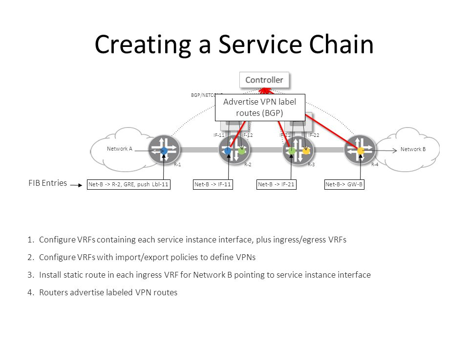 Creating a Service Chain Network B Network A BGP/NETCONF 1.Configure VRFs containing each service instance interface, plus ingress/egress VRFs 2.Configure VRFs with import/export policies to define VPNs 3.Install static route in each ingress VRF for Network B pointing to service instance interface 4.Routers advertise labeled VPN routes R-1R-2R-3R-4 IF-11IF-12IF-21IF-22 Net-B -> R-2, GRE, push Lbl-11Net-B -> IF-21Net-B -> IF-11Net-B-> GW-B Advertise VPN label routes (BGP) FIB Entries