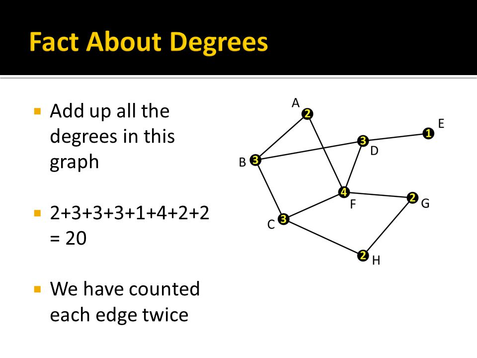  Add up all the degrees in this graph  2+3+3+3+1+4+2+2 = 20  We have counted each edge twice