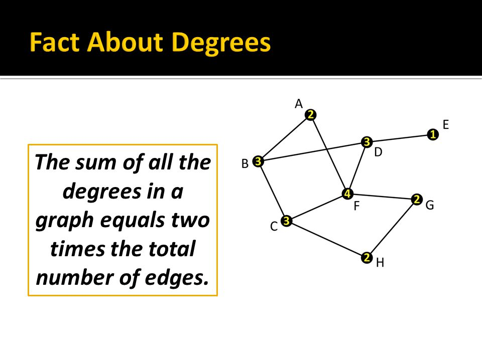 The sum of all the degrees in a graph equals two times the total number of edges.