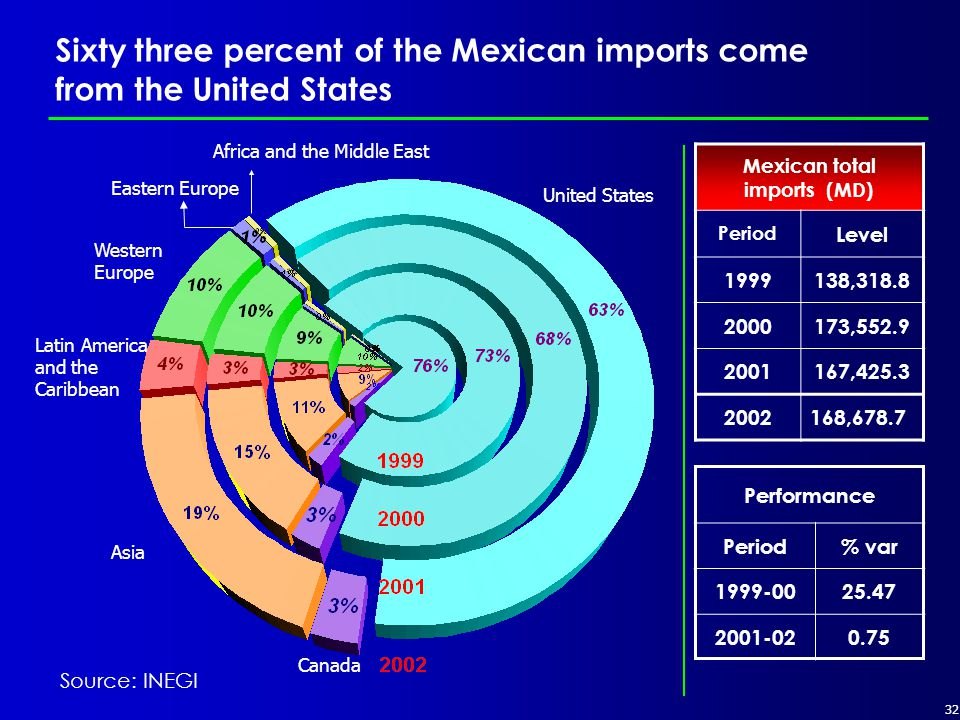 32 Sixty three percent of the Mexican imports come from the United States Western Europe Latin America and the Caribbean Asia Canada Eastern Europe Africa and the Middle East United States Performance Period% var 1999-0025.47 2001-020.75 Mexican total imports (MD) Period Level 1999138,318.8 2000173,552.9 2001167,425.3 2002168,678.7 Source: INEGI