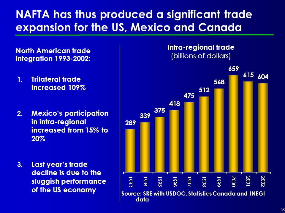 35 Intra-regional trade (billions of dollars) NAFTA has thus produced a significant trade expansion for the US, Mexico and Canada Source: SRE with USDOC, Statistics Canada and INEGI data North American trade integration 1993-2002: 1.