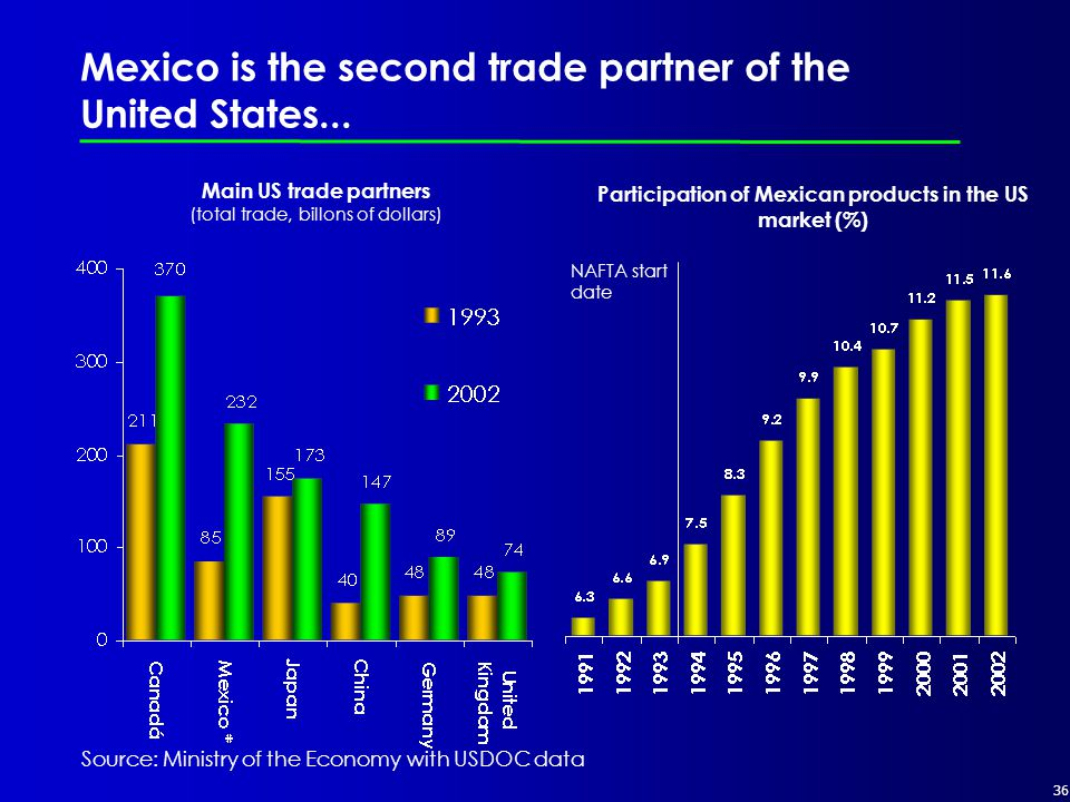 36 Mexico is the second trade partner of the United States...