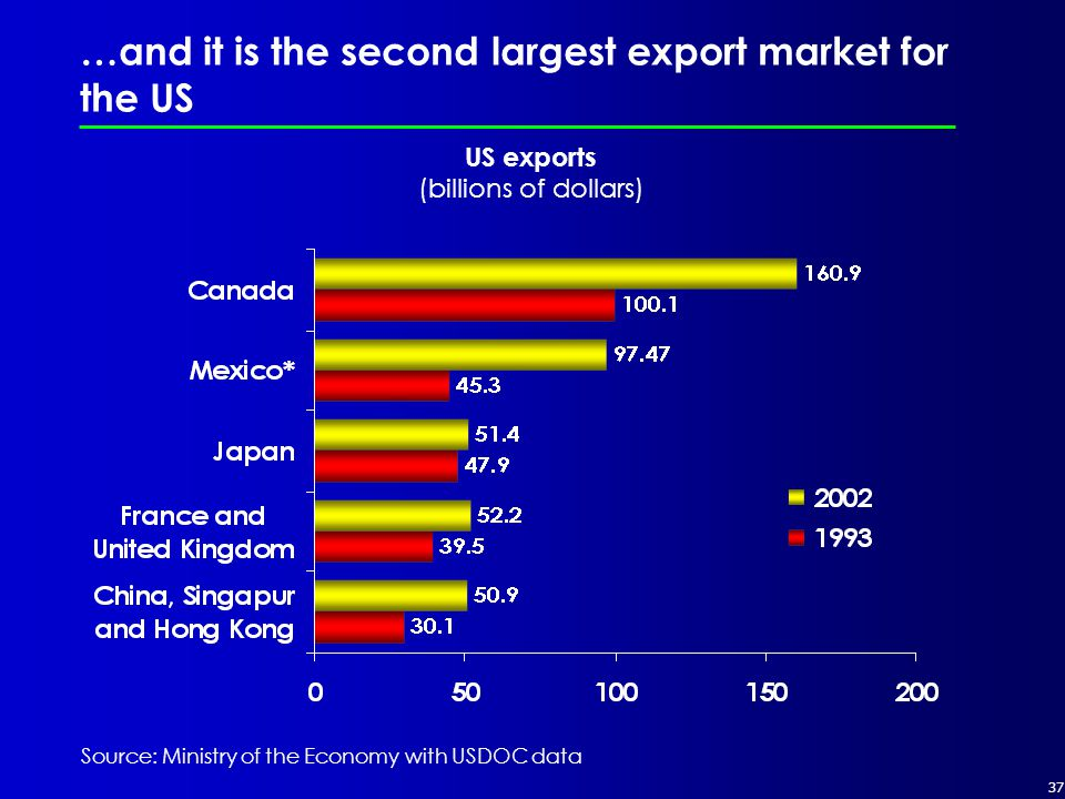 37 …and it is the second largest export market for the US US exports (billions of dollars) Source: Ministry of the Economy with USDOC data