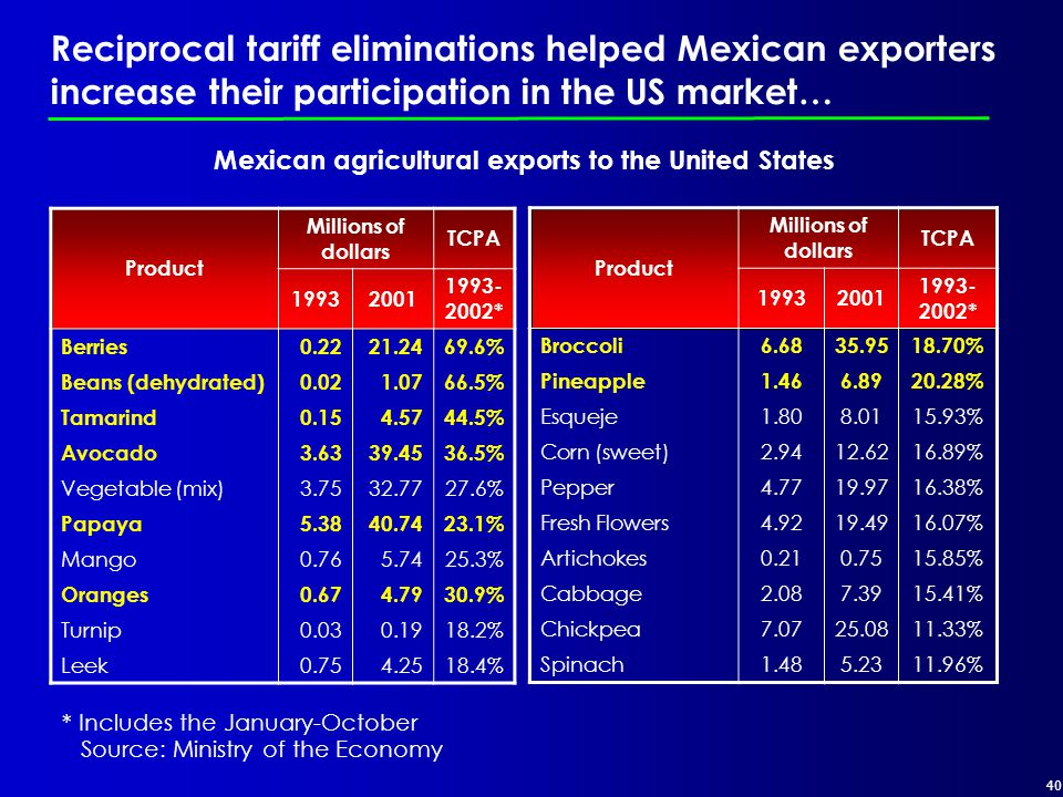 40 Reciprocal tariff eliminations helped Mexican exporters increase their participation in the US market… * Includes the January-October Mexican agricultural exports to the United States Product Millions of dollars TCPA 19932001 1993- 2002* Berries0.2221.2469.6% Beans (dehydrated)0.021.0766.5% Tamarind0.154.5744.5% Avocado3.6339.4536.5% Vegetable (mix)3.7532.7727.6% Papaya5.3840.7423.1% Mango0.765.7425.3% Oranges0.674.7930.9% Turnip0.030.1918.2% Leek0.754.2518.4% Product Millions of dollars TCPA 19932001 1993- 2002* Broccoli6.6835.9518.70% Pineapple1.466.8920.28% Esqueje1.808.0115.93% Corn (sweet)2.9412.6216.89% Pepper4.7719.9716.38% Fresh Flowers4.9219.4916.07% Artichokes0.210.7515.85% Cabbage2.087.3915.41% Chickpea7.0725.0811.33% Spinach1.485.2311.96% Source: Ministry of the Economy