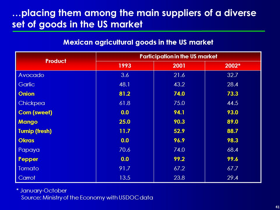 41 …placing them among the main suppliers of a diverse set of goods in the US market * January-October Mexican agricultural goods in the US market Product Participation in the US market 199320012002* Avocado3.621.632.7 Garlic48.143.228.4 Onion81.274.073.3 Chickpea61.875.044.5 Corn (sweet)0.094.193.0 Mango25.090.389.0 Turnip (fresh)11.752.988.7 Okras0.096.998.3 Papaya70.674.068.4 Pepper0.099.299.6 Tomato91.767.267.7 Carrot13.523.829.4 Source: Ministry of the Economy with USDOC data