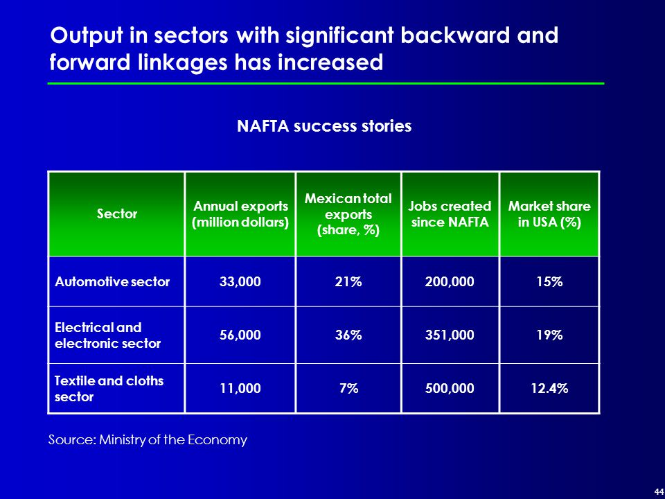 44 NAFTA success stories Output in sectors with significant backward and forward linkages has increased Sector Annual exports (million dollars) Mexican total exports (share, %) Jobs created since NAFTA Market share in USA (%) Automotive sector33,00021%200,00015% Electrical and electronic sector 56,00036%351,00019% Textile and cloths sector 11,0007%500,00012.4% Source: Ministry of the Economy