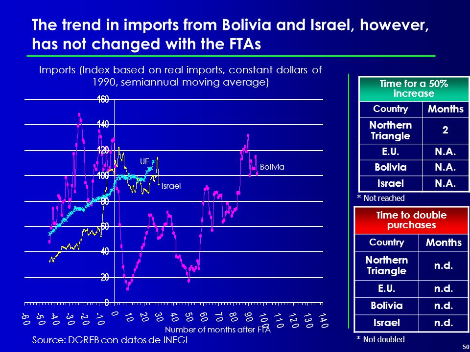 50 The trend in imports from Bolivia and Israel, however, has not changed with the FTAs Source: DGREB con datos de INEGI UE Bolivia Time for a 50% increase Country Months Northern Triangle 2 E.U.N.A.