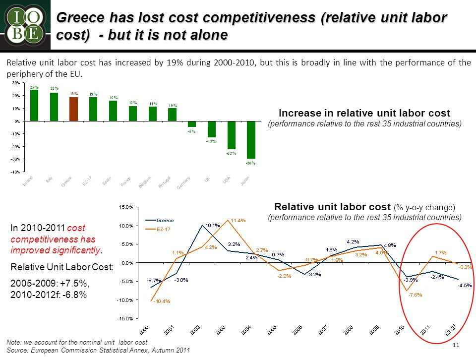 11 Greece has lost cost competitiveness (relative unit labor cost) - but it is not alone Note: we account for the nominal unit labor cost Source: European Commission Statistical Annex, Autumn 2011 Relative unit labor cost has increased by 19% during 2000-2010, but this is broadly in line with the performance of the periphery of the EU.