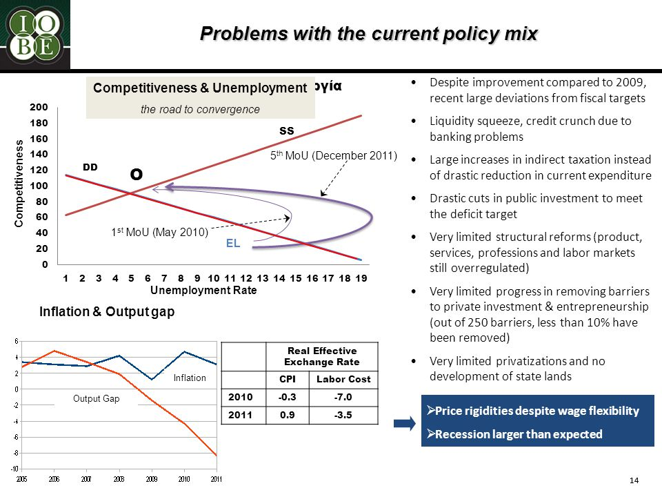 14 Problems with the current policy mix Competitiveness & Unemployment the road to convergence Competitiveness Unemployment Rate EL 1 st MoU (May 2010) 5 th MoU (December 2011) Despite improvement compared to 2009, recent large deviations from fiscal targets Liquidity squeeze, credit crunch due to banking problems Large increases in indirect taxation instead of drastic reduction in current expenditure Drastic cuts in public investment to meet the deficit target Very limited structural reforms (product, services, professions and labor markets still overregulated) Very limited progress in removing barriers to private investment & entrepreneurship (out of 250 barriers, less than 10% have been removed) Very limited privatizations and no development of state lands Inflation & Output gap Inflation Output Gap Real Effective Exchange Rate CPILabor Cost 2010-0.3-7.0 20110.9-3.5  Price rigidities despite wage flexibility  Recession larger than expected