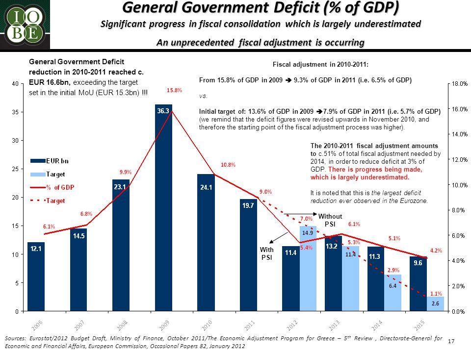17 General Government Deficit (% of GDP) Significant progress in fiscal consolidation which is largely underestimated An unprecedented fiscal adjustment is occurring Sources: Eurostat/2012 Budget Draft, Ministry of Finance, October 2011/The Economic Adjustment Program for Greece – 5 th Review, Directorate-General for Economic and Financial Affairs, European Commission, Occasional Papers 82, January 2012 General Government Deficit reduction in 2010-2011 reached c.