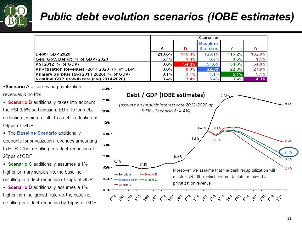 19 Debt / GDP (IOBE estimates) (assume an implicit interest rate 2012-2020 of 3.5% - Scenario A: 4.4%) Public debt evolution scenarios (IOBE estimates)  Scenario A assumes no privatization revenues & no PSI.