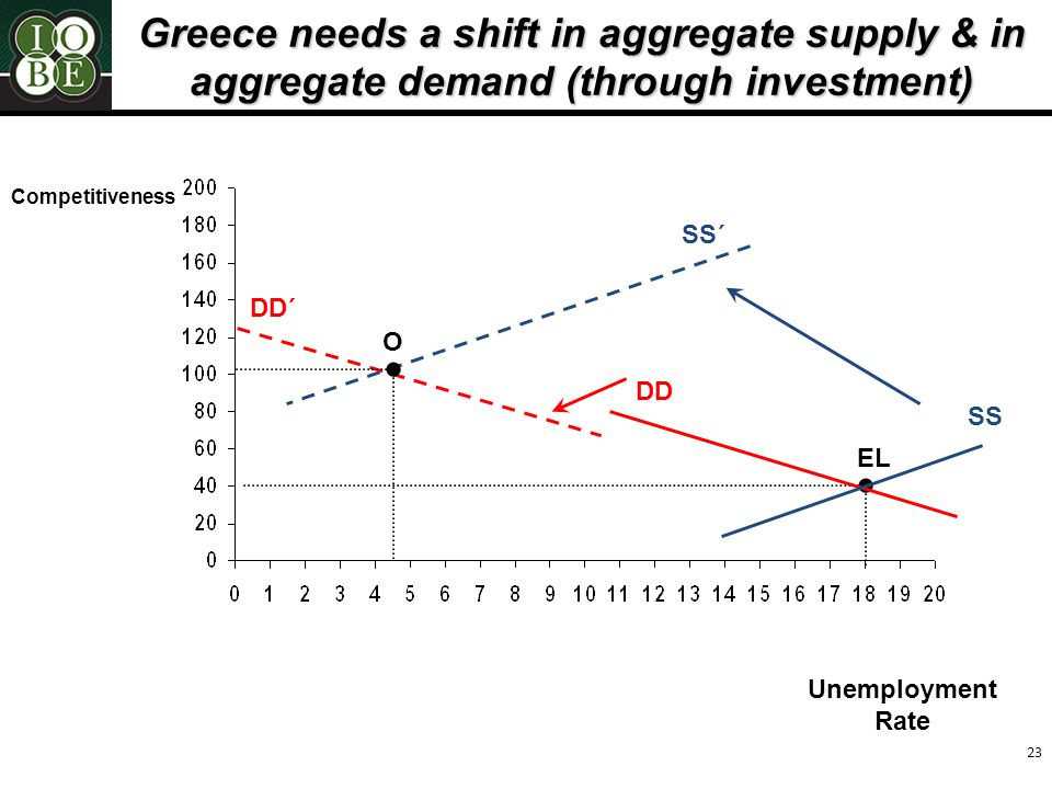23 Greece needs a shift in aggregate supply & in aggregate demand (through investment) Unemployment Rate Competitiveness DD SS΄ DD΄ Ο EL SS