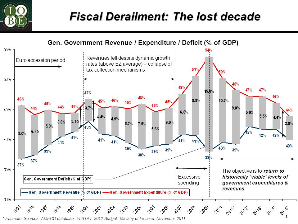 3 Fiscal Derailment: The lost decade Gen.