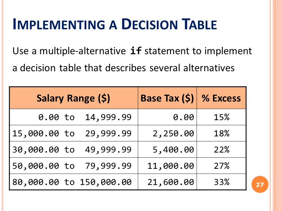 I MPLEMENTING A D ECISION T ABLE Use a multiple-alternative if statement to implement a decision table that describes several alternatives 27 Salary Range ($)Base Tax ($)% Excess 0.00 to 14,999.990.0015% 15,000.00 to 29,999.992,250.0018% 30,000.00 to 49,999.995,400.0022% 50,000.00 to 79,999.9911,000.0027% 80,000.00 to 150,000.0021,600.0033%