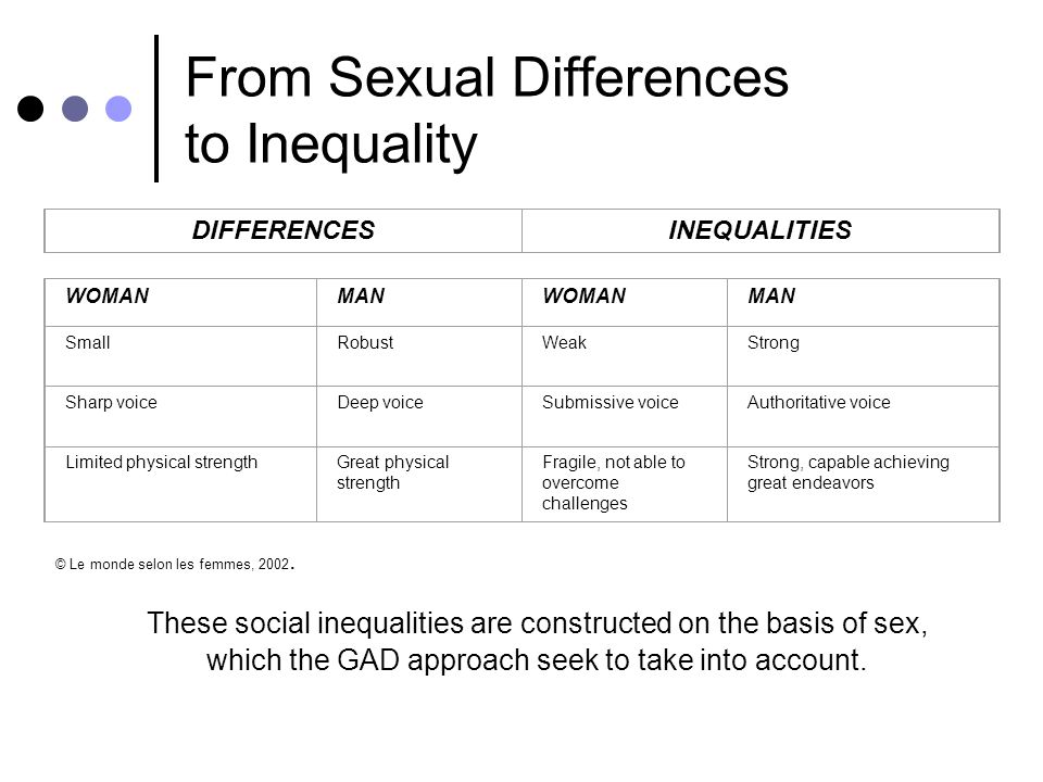 HI Definition of gender 1. Gender describes social roles and relations between men and women in society 2. Gender changes over time and cultures (ex b