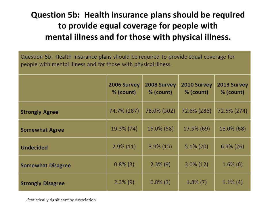 Question 5b: Health insurance plans should be required to provide equal coverage for people with mental illness and for those with physical illness.