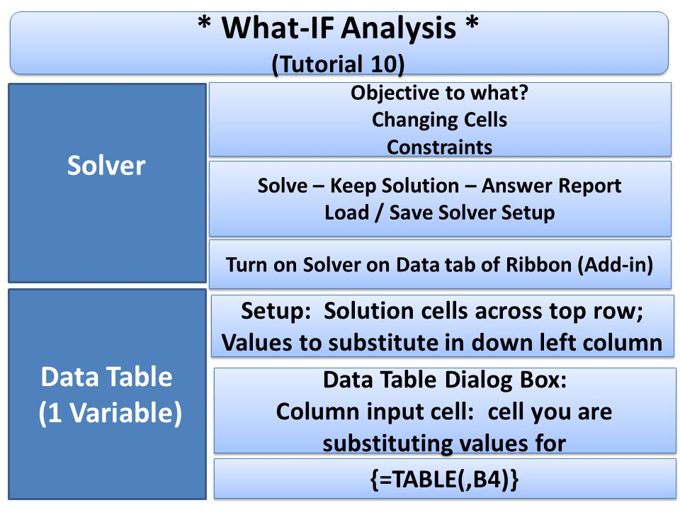 * What-IF Analysis * (Tutorial 10) * What-IF Analysis * (Tutorial 10) Turn on Solver on Data tab of Ribbon (Add-in) Data Table (1 Variable) Setup: Solution cells across top row; Values to substitute in down left column Setup: Solution cells across top row; Values to substitute in down left column Data Table Dialog Box: Column input cell: cell you are substituting values for Data Table Dialog Box: Column input cell: cell you are substituting values for {=TABLE(,B4)} Solver Objective to what.
