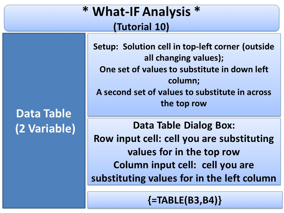 * What-IF Analysis * (Tutorial 10) * What-IF Analysis * (Tutorial 10) Data Table (2 Variable) Setup: Solution cell in top-left corner (outside all changing values); One set of values to substitute in down left column; A second set of values to substitute in across the top row Setup: Solution cell in top-left corner (outside all changing values); One set of values to substitute in down left column; A second set of values to substitute in across the top row Data Table Dialog Box: Row input cell: cell you are substituting values for in the top row Column input cell: cell you are substituting values for in the left column Data Table Dialog Box: Row input cell: cell you are substituting values for in the top row Column input cell: cell you are substituting values for in the left column {=TABLE(B3,B4)}