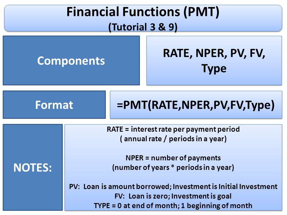 Financial Functions (PMT) (Tutorial 3 & 9) Financial Functions (PMT) (Tutorial 3 & 9) Components RATE, NPER, PV, FV, Type Format =PMT(RATE,NPER,PV,FV,