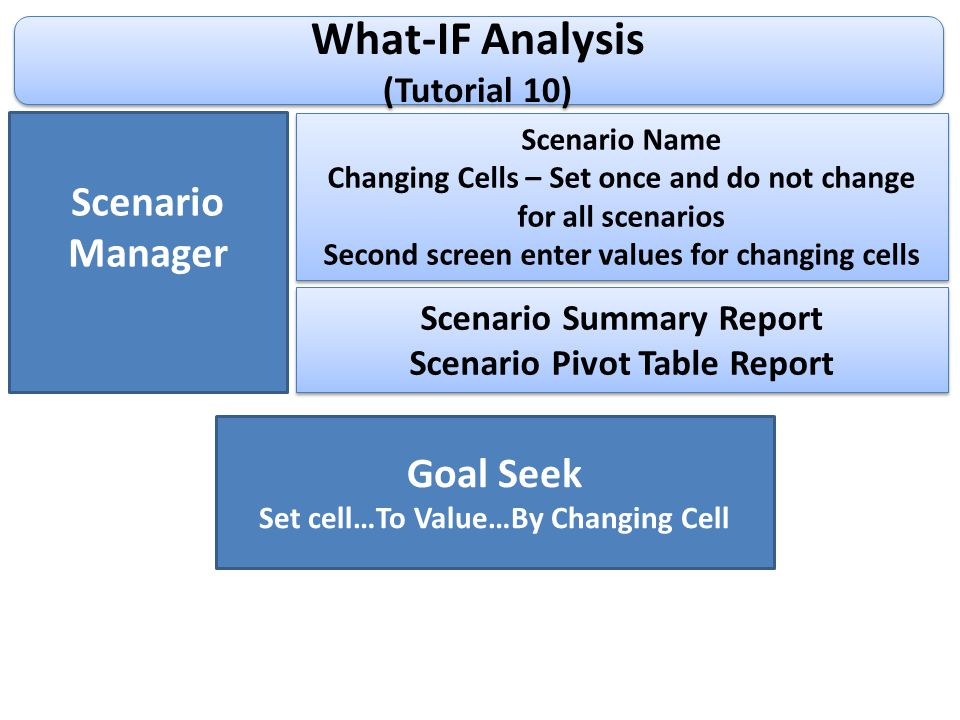 What-IF Analysis (Tutorial 10) What-IF Analysis (Tutorial 10) Scenario Manager Scenario Name Changing Cells – Set once and do not change for all scenarios Second screen enter values for changing cells Scenario Name Changing Cells – Set once and do not change for all scenarios Second screen enter values for changing cells Scenario Summary Report Scenario Pivot Table Report Scenario Summary Report Scenario Pivot Table Report Goal Seek Set cell…To Value…By Changing Cell