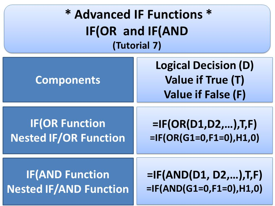 * Advanced IF Functions * IF(OR and IF(AND (Tutorial 7) * Advanced IF Functions * IF(OR and IF(AND (Tutorial 7) IF(OR Function Nested IF/OR Function Logical Decision (D) Value if True (T) Value if False (F) Logical Decision (D) Value if True (T) Value if False (F) Components =IF(OR(D1,D2,…),T,F) =IF(OR(G1=0,F1=0),H1,0) =IF(OR(D1,D2,…),T,F) =IF(OR(G1=0,F1=0),H1,0) IF(AND Function Nested IF/AND Function =IF(AND(D1, D2,…),T,F) =IF(AND(G1=0,F1=0),H1,0) =IF(AND(D1, D2,…),T,F) =IF(AND(G1=0,F1=0),H1,0)