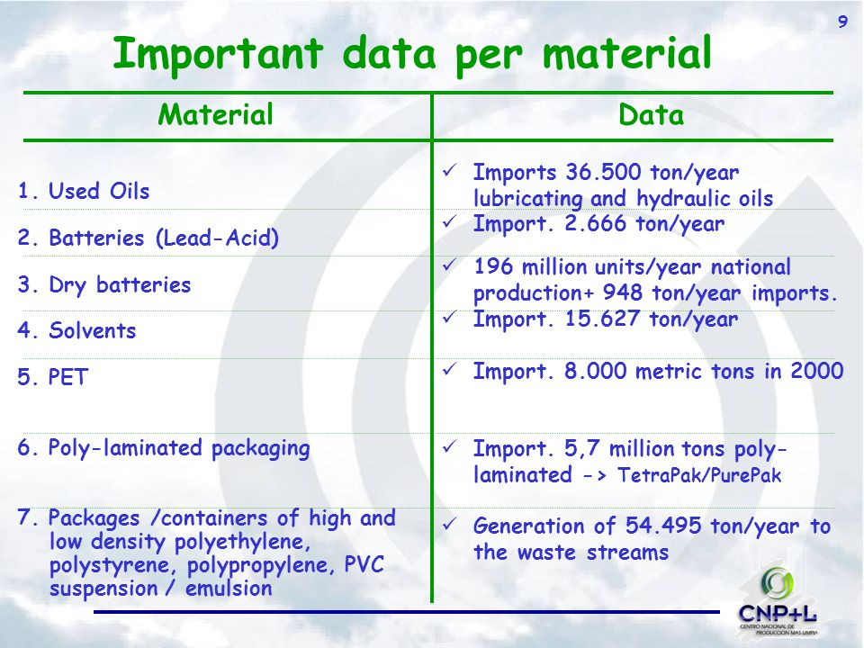 9 Important data per material 1. Used Oils 2. Batteries (Lead-Acid) 3.