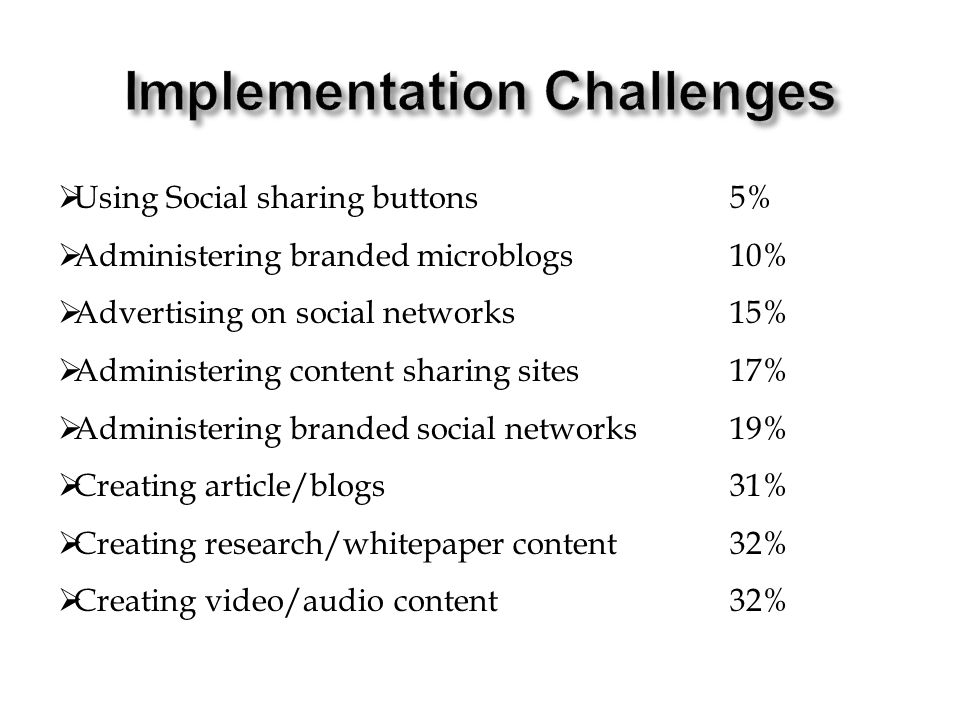  Using Social sharing buttons5%  Administering branded microblogs10%  Advertising on social networks15%  Administering content sharing sites17%  Administering branded social networks19%  Creating article/blogs31%  Creating research/whitepaper content32%  Creating video/audio content32%