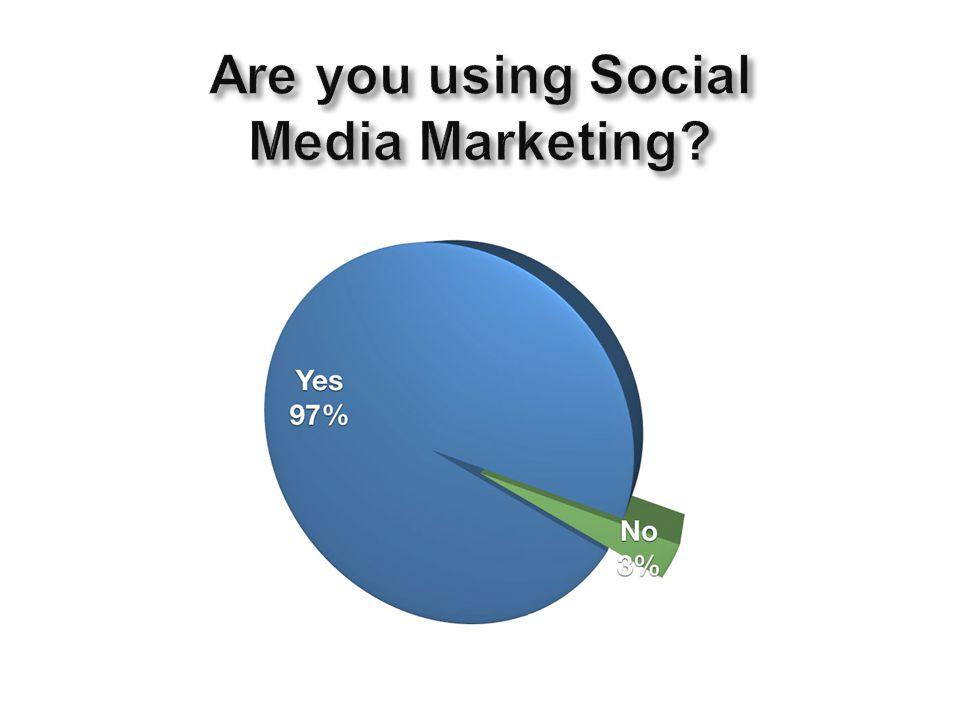 Twitter 62% Facebook 60% LinkedIn 57% YouTube 10% Google+10% Blogs00%