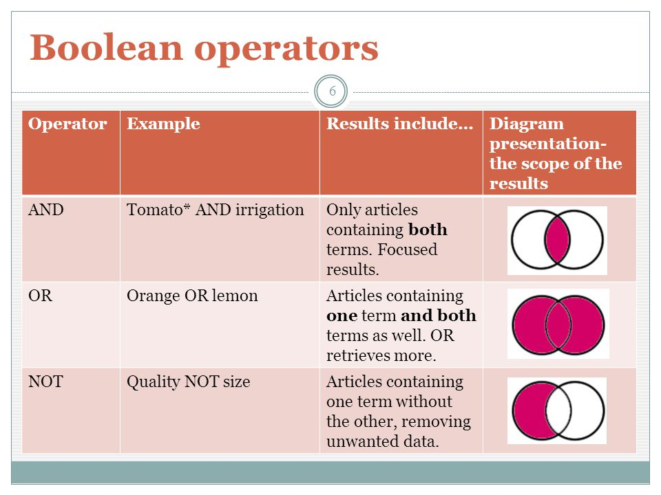 Boolean operators Diagram presentation- the scope of the results Results include…ExampleOperator Only articles containing both terms.